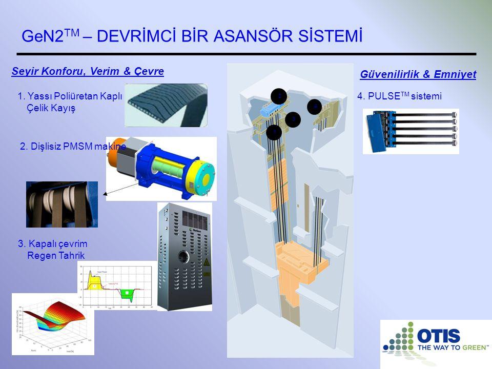 1 2 3 GeN2 TM – DEVRİMCİ BİR ASANSÖR SİSTEMİ 3. Kapalı çevrim Regen Tahrik 4. PULSE TM sistemi 2. Dişlisiz PMSM makine 1. Yassı Poliüretan Kaplı Çelik