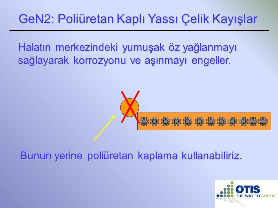 GeN2: Poliüretan Kaplı Yassı Çelik Kayışlar Halatın merkezindeki yumuşak öz yağlanmayı sağlayarak korrozyonu ve aşınmayı engeller. Bunun yerine poliür
