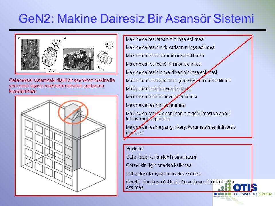 GeN2: Makine Dairesiz Bir Asansör Sistemi Makine dairesi tabanının inşa edilmesi Makine dairesinin duvarlarının inşa edilmesi Makine dairesi tavanının