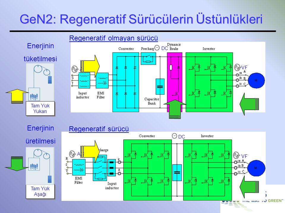 25 Regeneratif sürücü Regeneratif olmayan sürücü AC VF DC AC VF DC Enerjinin üretilmesi Enerjinin tüketilmesi Tam Yük Aşağı Tam Yük Yukarı GeN2: Regen