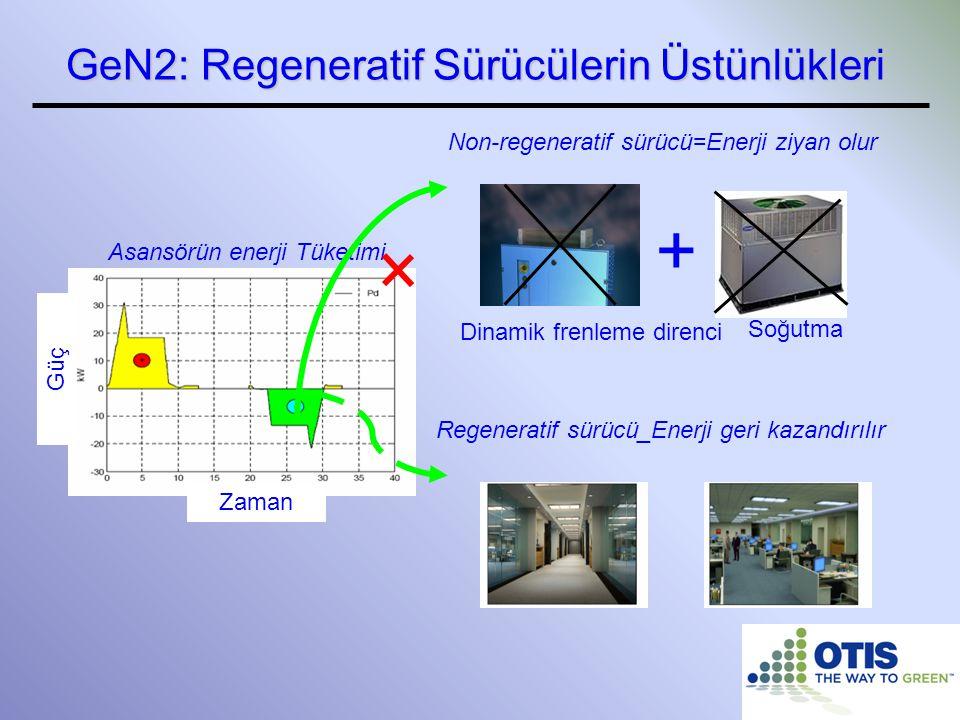 Zaman Asansörün enerji Tüketimi Güç + Dinamik frenleme direnci Soğutma Non-regeneratif sürücü=Enerji ziyan olur Regeneratif sürücü_Enerji geri kazandı