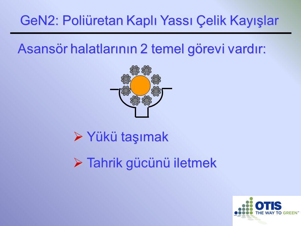  Yükü taşımak GeN2: Poliüretan Kaplı Yassı Çelik Kayışlar Asansör halatlarının 2 temel görevi vardır:  Tahrik gücünü iletmek