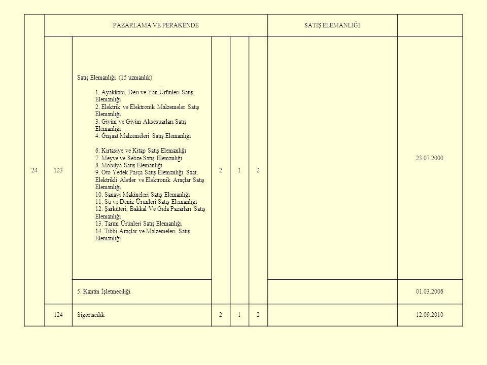 24 PAZARLAMA VE PERAKENDESATIŞ ELEMANLIĞI 123 Satış Elemanlığı (15 uzmanlık) 1. Ayakkabı, Deri ve Yan Ürünleri Satış Elemanlığı 2. Elektrik ve Elektro
