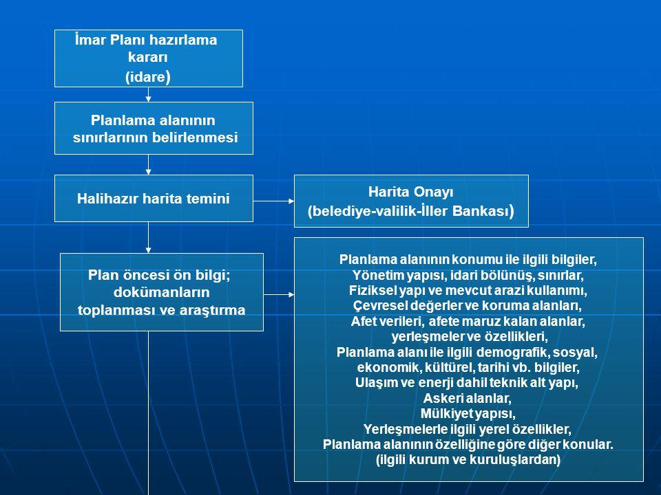 İmar Planı hazırlama kararı (idare ) Halihazır harita temini Harita Onayı (belediye-valilik-İller Bankası ) Planlama alanının sınırlarının belirlenmesi Plan öncesi ön bilgi; dokümanların toplanması ve araştırma Planlama alanının konumu ile ilgili bilgiler, Yönetim yapısı, idari bölünüş, sınırlar, Fiziksel yapı ve mevcut arazi kullanımı, Çevresel değerler ve koruma alanları, Afet verileri, afete maruz kalan alanlar, yerleşmeler ve özellikleri, Planlama alanı ile ilgili demografik, sosyal, ekonomik, kültürel, tarihi vb.