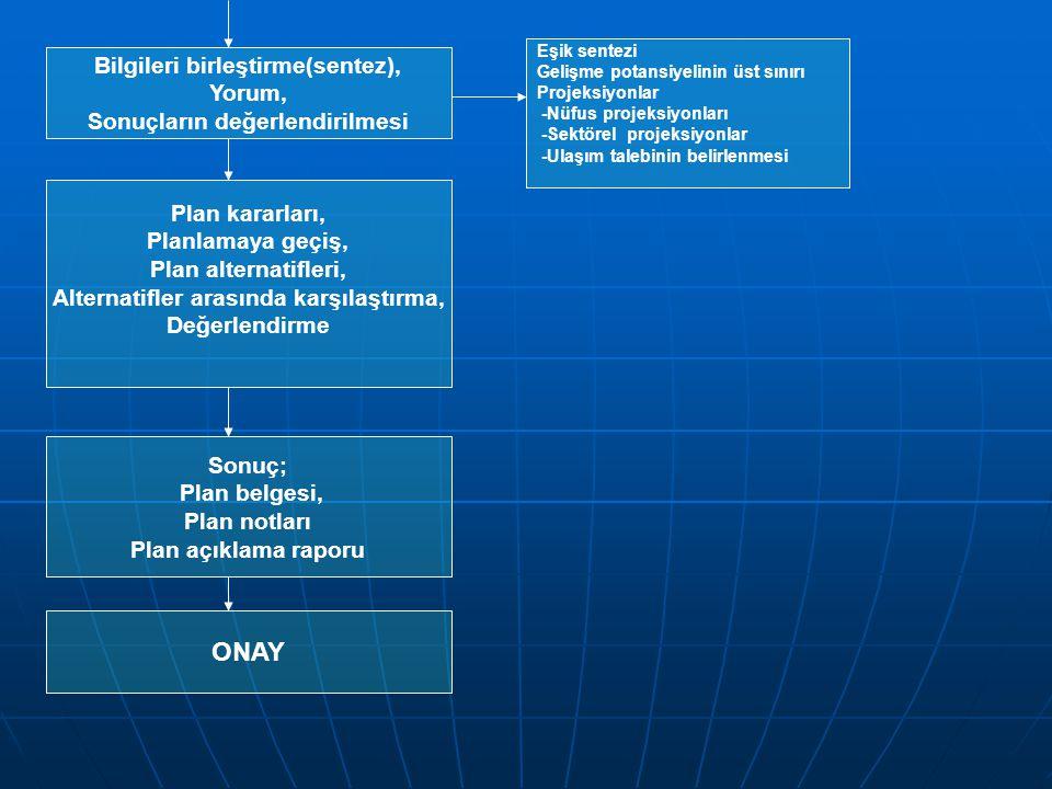 Bilgileri birleştirme(sentez), Yorum, Sonuçların değerlendirilmesi Eşik sentezi Gelişme potansiyelinin üst sınırı Projeksiyonlar -Nüfus projeksiyonları -Sektörel projeksiyonlar -Ulaşım talebinin belirlenmesi Plan kararları, Planlamaya geçiş, Plan alternatifleri, Alternatifler arasında karşılaştırma, Değerlendirme Sonuç; Plan belgesi, Plan notları Plan açıklama raporu ONAY