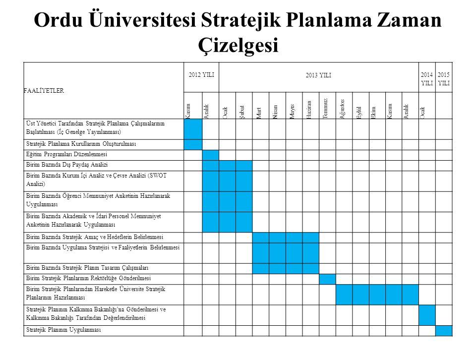 Ordu Üniversitesi Stratejik Planlama Zaman Çizelgesi FAALİYETLER 2012 YILI 2013 YILI 2014 YILI 2015 YILI Kasım Aralık Ocak Şubat Mart Nisan Mayıs Hazi