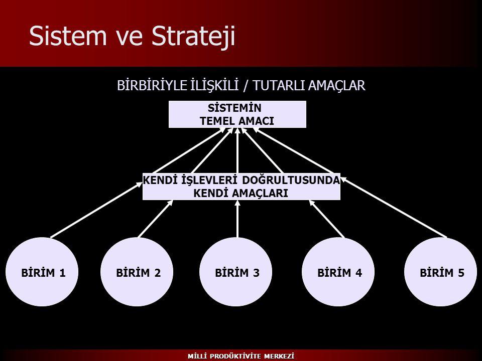 MİLLİ PRODÜKTİVİTE MERKEZİ Sistem ve Strateji BİRİM 1BİRİM 2BİRİM 3BİRİM 4BİRİM 5 BİRBİRİYLE İLİŞKİLİ / TUTARLI AMAÇLAR KENDİ İŞLEVLERİ DOĞRULTUSUNDA