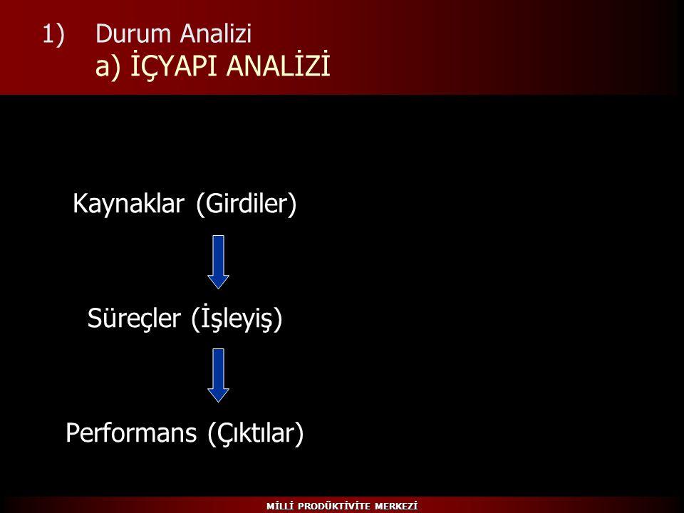 MİLLİ PRODÜKTİVİTE MERKEZİ 1)Durum Analizi a) İÇYAPI ANALİZİ Kaynaklar (Girdiler) Süreçler (İşleyiş) Performans (Çıktılar)
