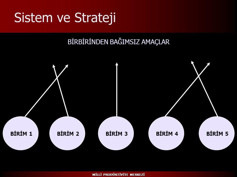MİLLİ PRODÜKTİVİTE MERKEZİ Sistem ve Strateji BİRİM 1BİRİM 2BİRİM 3BİRİM 4BİRİM 5 BİRBİRİNDEN BAĞIMSIZ AMAÇLAR