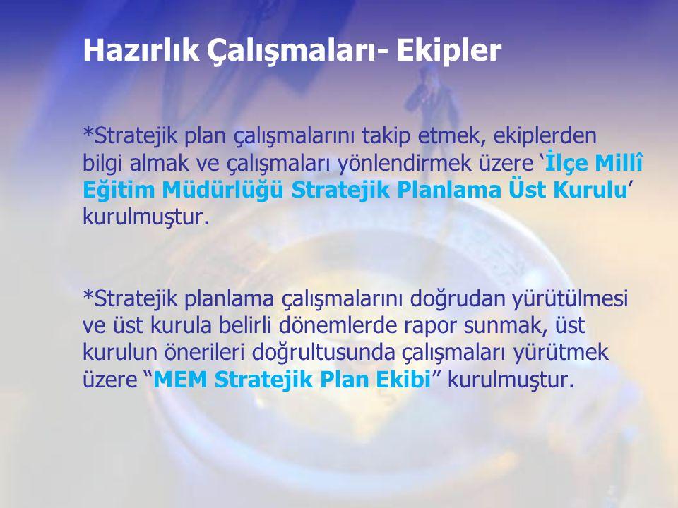 Hazırlık Çalışmaları- Ekipler *Stratejik plan çalışmalarını takip etmek, ekiplerden bilgi almak ve çalışmaları yönlendirmek üzere 'İlçe Millî Eğitim M