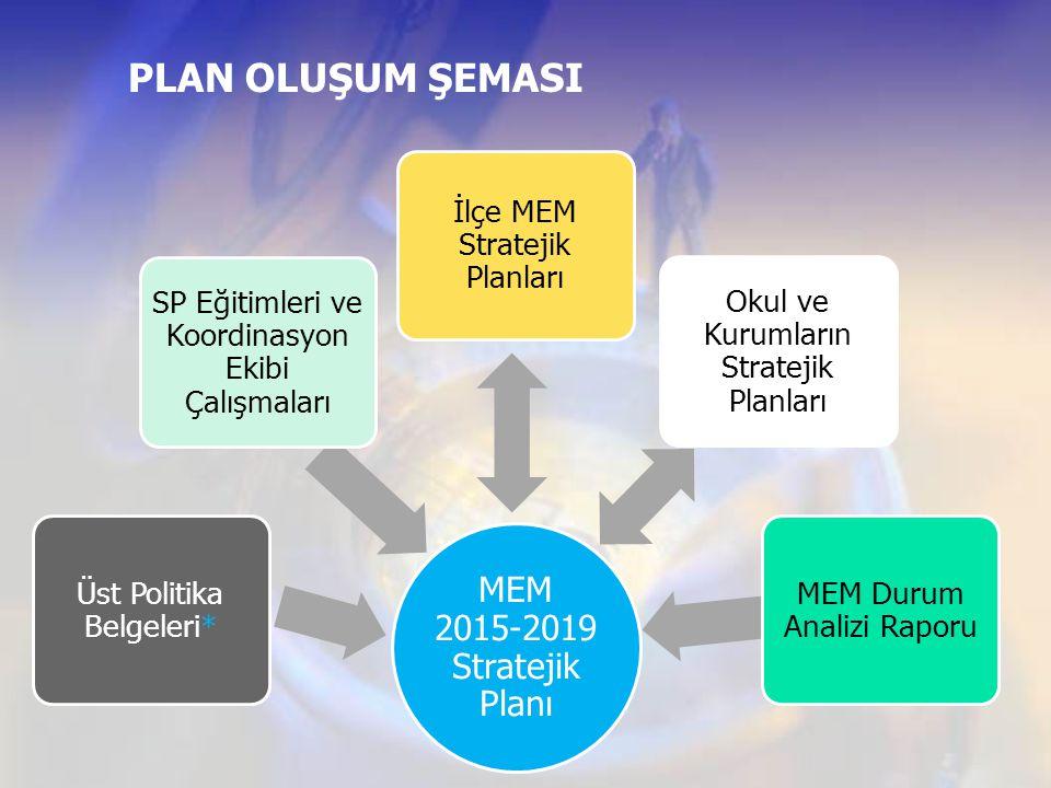 PLAN OLUŞUM ŞEMASI MEM 2015-2019 Stratejik Planı Üst Politika Belgeleri* SP Eğitimleri ve Koordinasyon Ekibi Çalışmaları İlçe MEM Stratejik Planları O