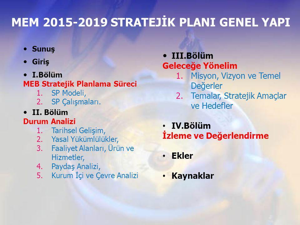 Sunuş Giriş I.Bölüm MEB Stratejik Planlama Süreci 1.SP Modeli, 2.SP Çalışmaları. II. Bölüm Durum Analizi 1.Tarihsel Gelişim, 2.Yasal Yükümlülükler, 3.
