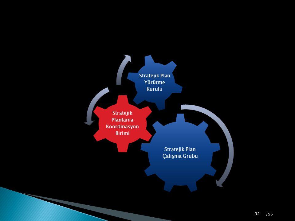 Stratejik Plan Çalışma Grubu Stratejik Planlama Koordinasyon Birimi Stratejik Plan Yürütme Kurulu 32 /55