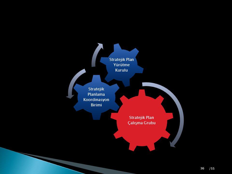 Stratejik Plan Çalışma Grubu Stratejik Planlama Koordinasyon Birimi Stratejik Plan Yürütme Kurulu 36 /55