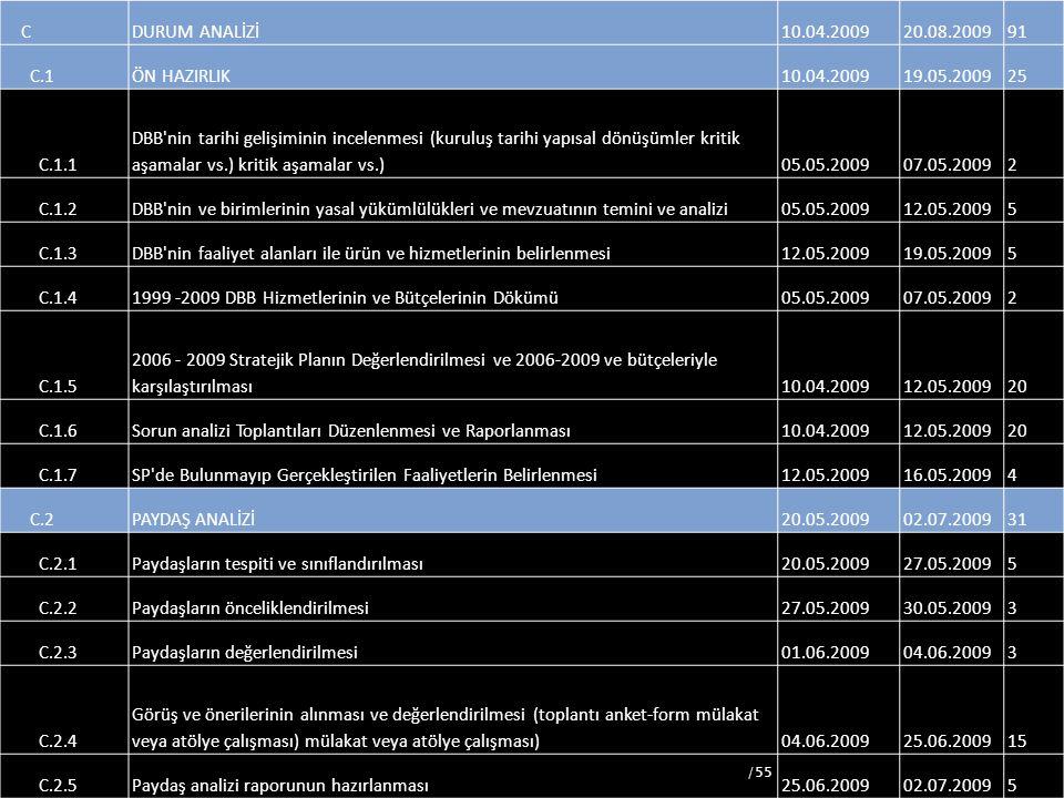 56 CDURUM ANALİZİ10.04.200920.08.200991 C.1ÖN HAZIRLIK10.04.200919.05.200925 C.1.1 DBB'nin tarihi gelişiminin incelenmesi (kuruluş tarihi yapısal dönü