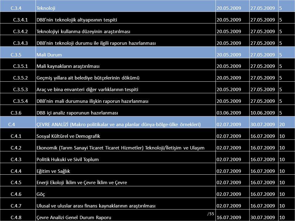 58 C.3.4Teknoloji20.05.200927.05.20095 C.3.4.1DBB'nin teknolojik altyapısının tespiti20.05.200927.05.20095 C.3.4.2Teknolojiyi kullanma düzeyinin araşt