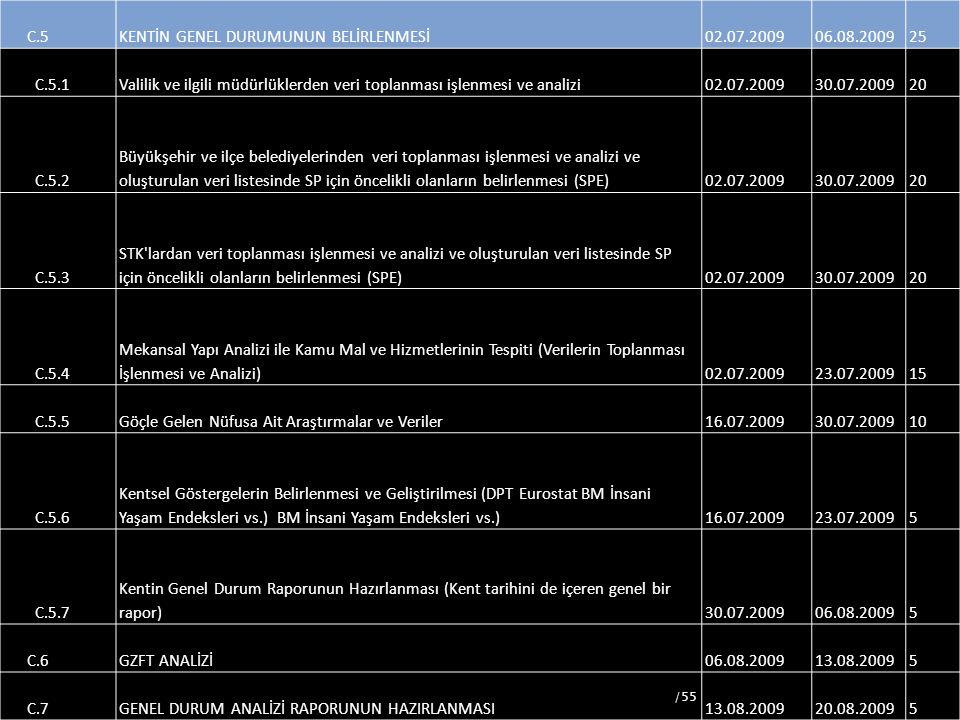 59 C.5KENTİN GENEL DURUMUNUN BELİRLENMESİ02.07.200906.08.200925 C.5.1Valilik ve ilgili müdürlüklerden veri toplanması işlenmesi ve analizi02.07.200930