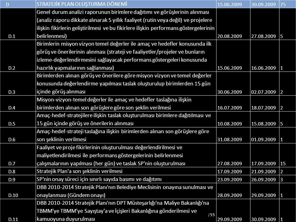 60 D STRATEJİK PLAN OLUŞTURMA DÖNEMİ 15.06.200930.09.200975 D.1 Genel durum analizi raporunun birimlere dağıtımı ve görüşlerinin alınması (analiz rapo