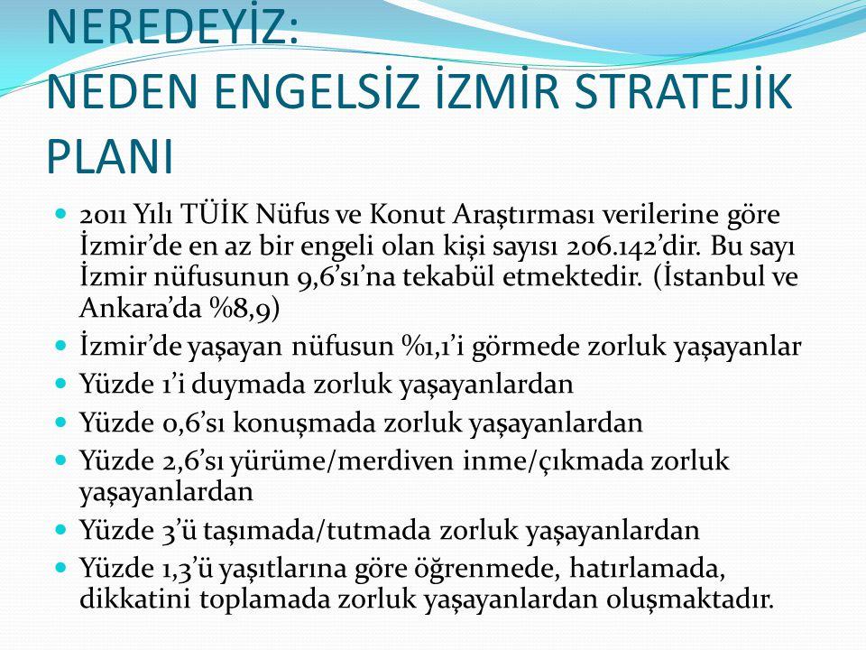 NEREDEYİZ: NEDEN ENGELSİZ İZMİR STRATEJİK PLANI 2011 Yılı TÜİK Nüfus ve Konut Araştırması verilerine göre İzmir'de en az bir engeli olan kişi sayısı 2