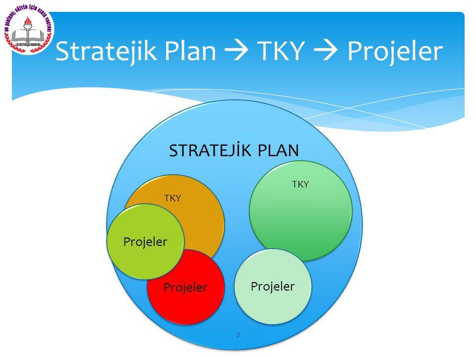  2010/14 Sayılı Genelge ile İlçe MEM, Okul/Kurumlar stratejik plan hazırlamakla yükümlü tutulmuştur.