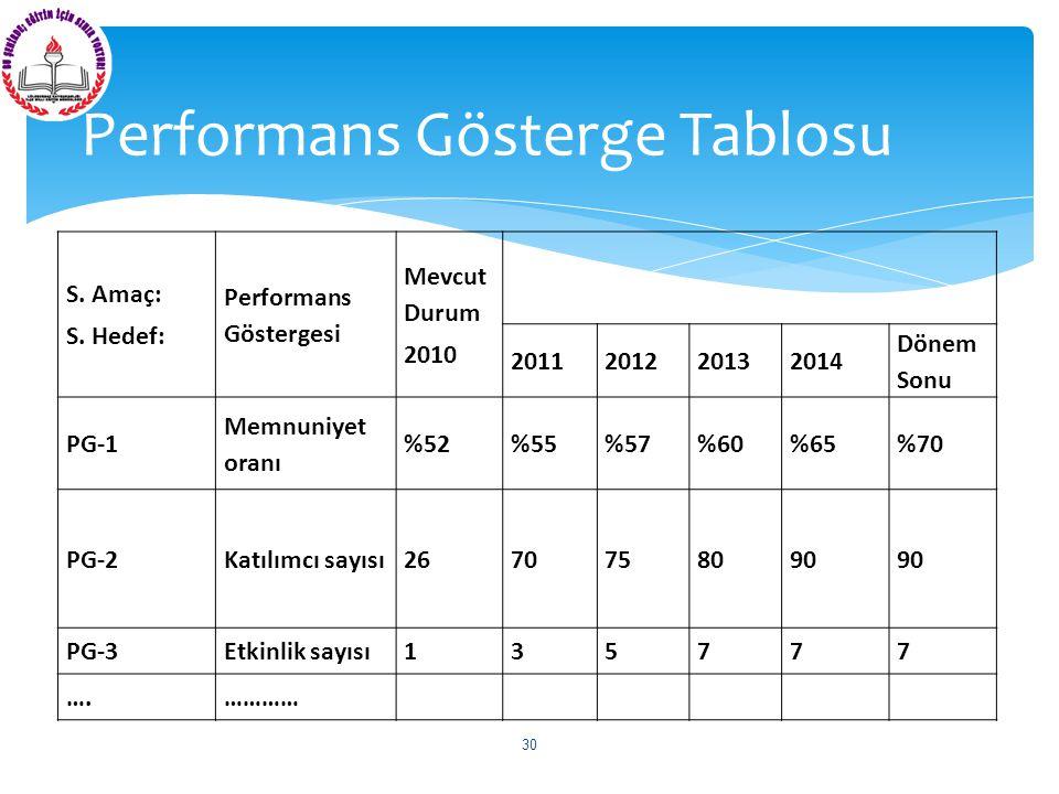 S. Amaç: S. Hedef: Performans Göstergesi Mevcut Durum 2010 2011201220132014 Dönem Sonu PG-1 Memnuniyet oranı %52%55%57%60%65%70 PG-2Katılımcı sayısı26
