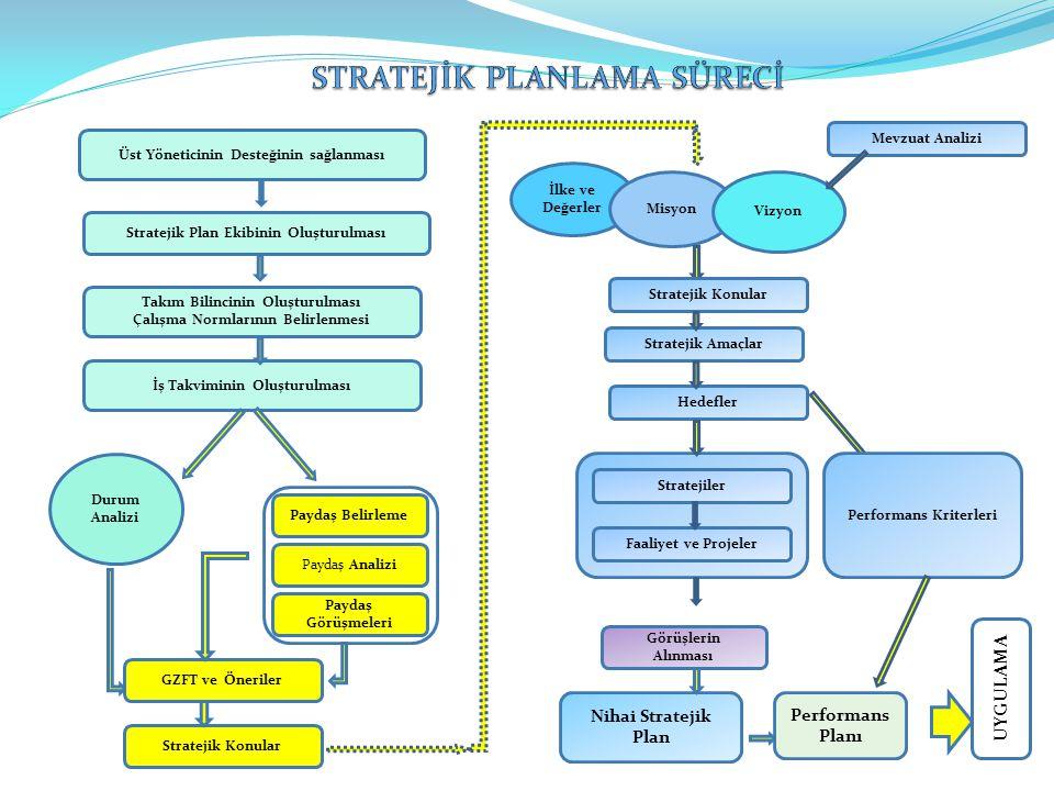 Üst Yöneticinin Desteğinin sağlanması Stratejik Plan Ekibinin Oluşturulması Takım Bilincinin Oluşturulması Çalışma Normlarının Belirlenmesi İş Takvimi