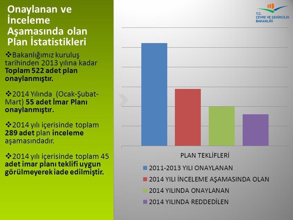  Bakanlığımız kuruluş tarihinden 2013 yılına kadar Toplam 522 adet plan onaylanmıştır.  2014 Yılında (Ocak-Şubat- Mart) 55 adet İmar Planı onaylanmı