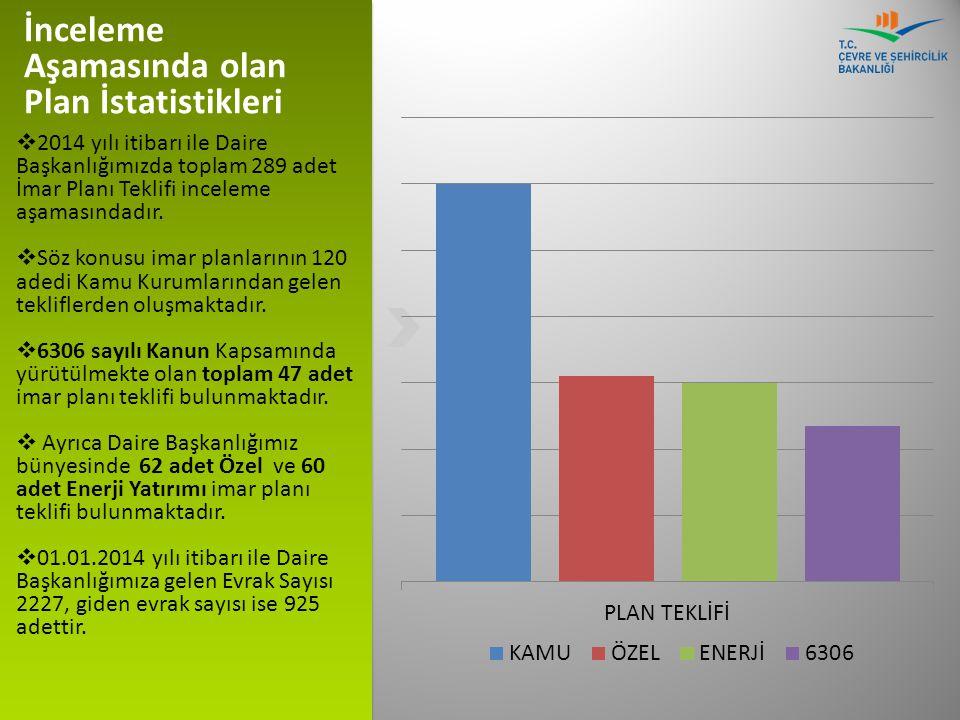  2014 yılı itibarı ile Daire Başkanlığımızda toplam 289 adet İmar Planı Teklifi inceleme aşamasındadır.  Söz konusu imar planlarının 120 adedi Kamu