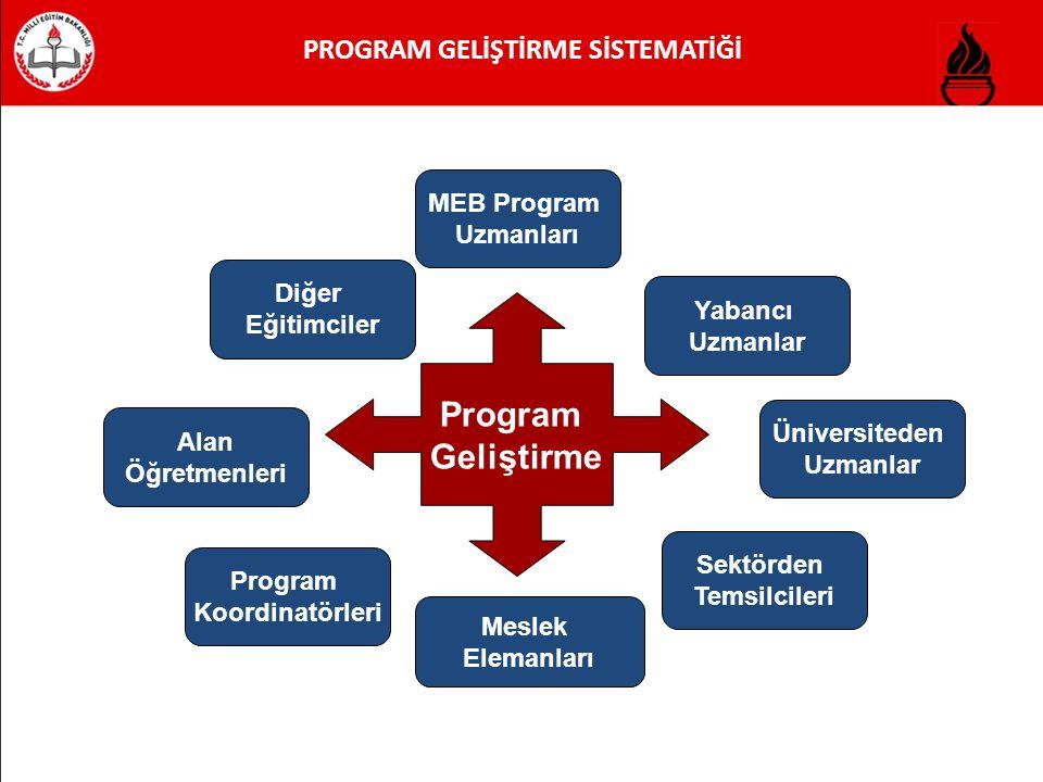 PROGRAM GELİŞTİRME SİSTEMATİĞİ Program Geliştirme MEB Program Uzmanları Program Koordinatörleri Üniversiteden Uzmanlar Sektörden Temsilcileri Meslek Elemanları Yabancı Uzmanlar Alan Öğretmenleri Diğer Eğitimciler