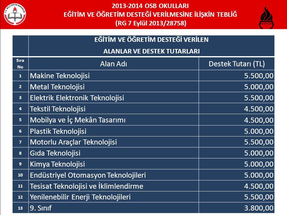 2013-2014 OSB OKULLARI EĞİTİM VE ÖĞRETİM DESTEĞİ VERİLMESİNE İLİŞKİN TEBLİĞ (RG 7 Eylül 2013/28758) EĞİTİM VE ÖĞRETİM DESTEĞİ VERİLEN ALANLAR VE DESTEK TUTARLARI Sıra No Alan AdıDestek Tutarı (TL) 1 Makine Teknolojisi 5.500,00 2 Metal Teknolojisi 5.000,00 3 Elektrik Elektronik Teknolojisi 5.500,00 4 Tekstil Teknolojisi 4.500,00 5 Mobilya ve İç Mekân Tasarımı 4.500,00 6 Plastik Teknolojisi 5.000,00 7 Motorlu Araçlar Teknolojisi 5.500,00 8 Gıda Teknolojisi 5.000,00 9 Kimya Teknolojisi 5.000,00 10 Endüstriyel Otomasyon Teknolojileri 5.000,00 11 Tesisat Teknolojisi ve İklimlendirme 4.500,00 12 Yenilenebilir Enerji Teknolojileri 5.500,00 13 9.