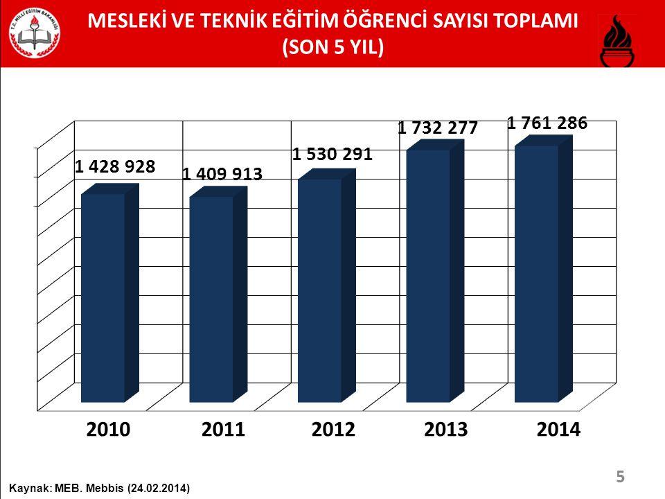MESLEKİ VE TEKNİK EĞİTİM ÖĞRENCİ SAYISI TOPLAMI (SON 5 YIL) Kaynak: MEB. Mebbis (24.02.2014) 20112010201220132014 5