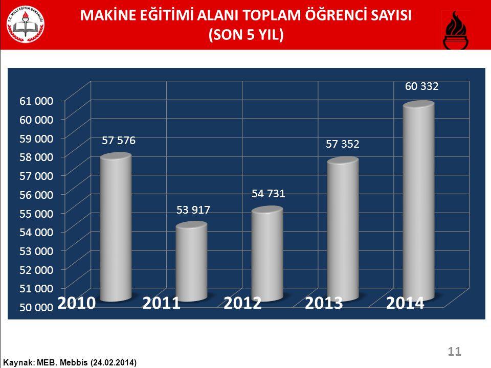 MAKİNE EĞİTİMİ ALANI TOPLAM ÖĞRENCİ SAYISI (SON 5 YIL) Kaynak: MEB. Mebbis (24.02.2014) 20102011201220132014 11
