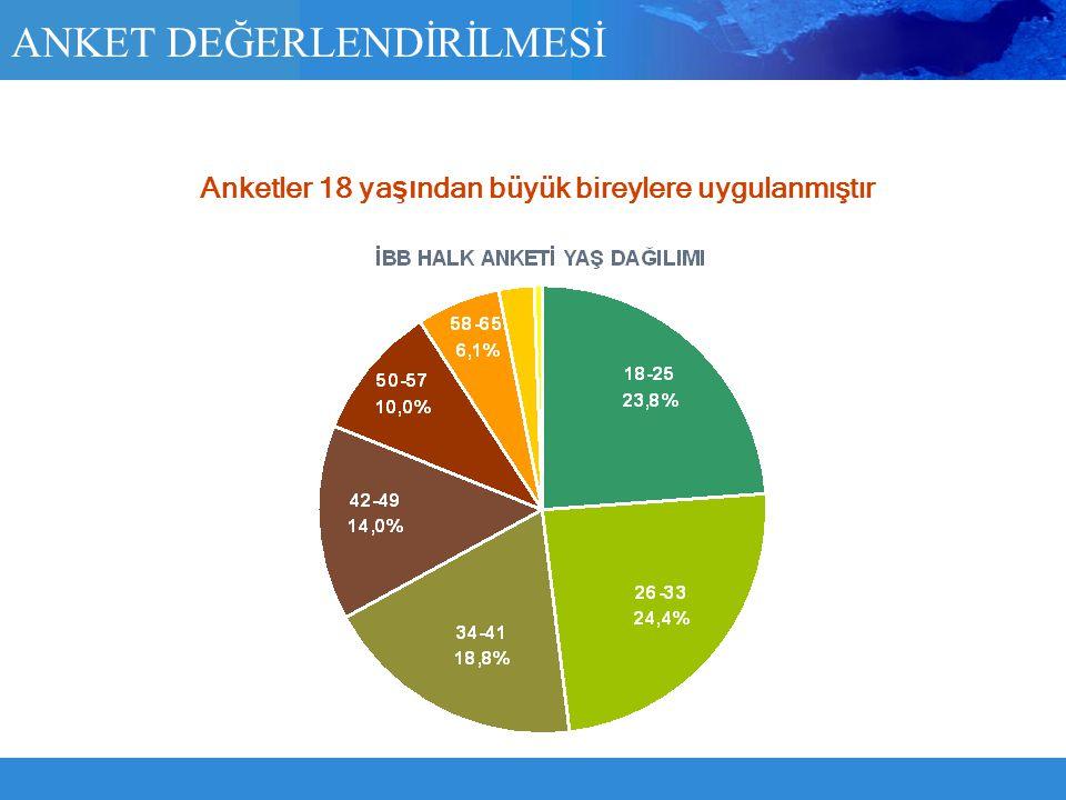 ANKET DEĞERLENDİRİLMESİ Anketler 18 ya şı ndan büyük bireylere uygulanmıştır