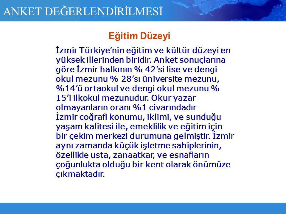 ANKET DEĞERLENDİRİLMESİ İzmir Türkiye'nin eğitim ve kültür düzeyi en yüksek illerinden biridir. Anket sonuçlarına göre İzmir halkının % 42'si lise ve