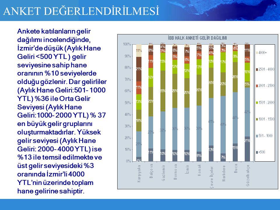 ANKET DEĞERLENDİRİLMESİ Ankete katılanların gelir dağılımı incelendiğinde, İzmir'de düşük (Aylık Hane Geliri <500 YTL ) gelir seviyesine sahip hane or