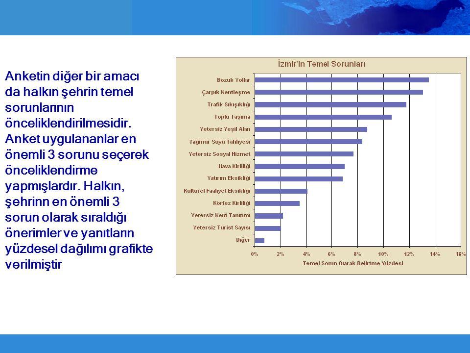 Anketin diğer bir amacı da halkın şehrin temel sorunlarının önceliklendirilmesidir. Anket uygulananlar en önemli 3 sorunu seçerek önceliklendirme yapm