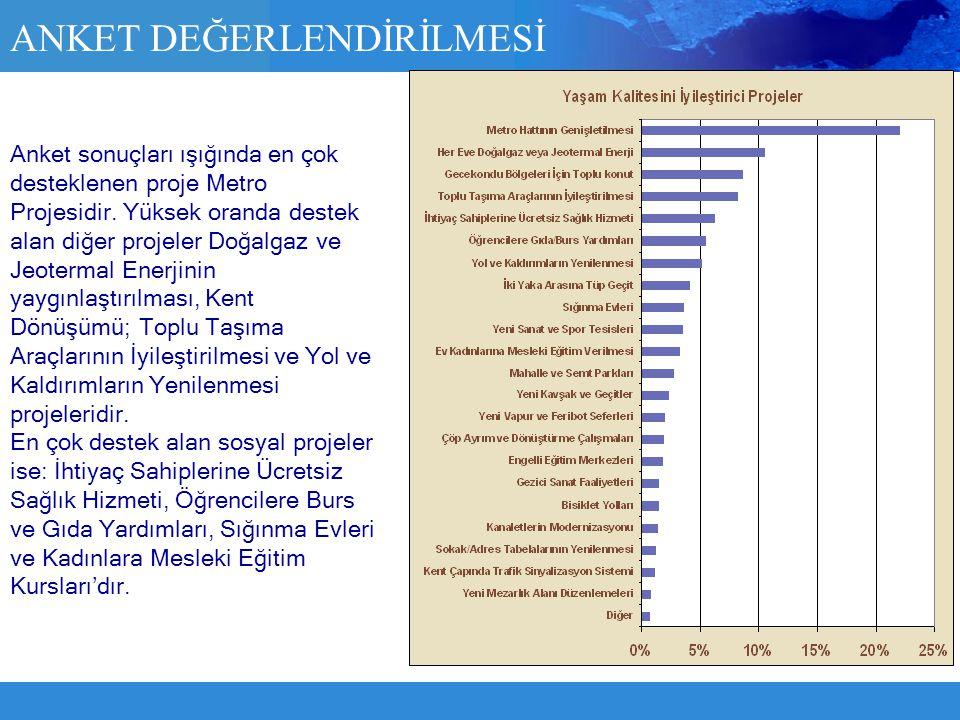 Anket sonuçları ışığında en çok desteklenen proje Metro Projesidir. Yüksek oranda destek alan diğer projeler Doğalgaz ve Jeotermal Enerjinin yaygınlaş