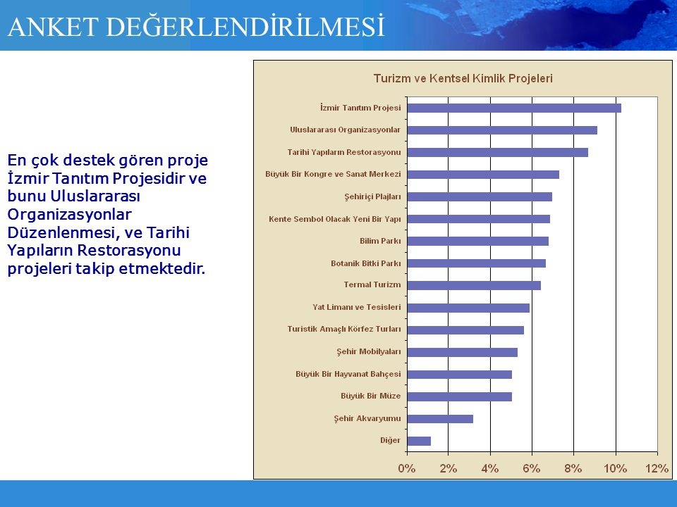 En çok destek gören proje İzmir Tanıtım Projesidir ve bunu Uluslararası Organizasyonlar Düzenlenmesi, ve Tarihi Yapıların Restorasyonu projeleri takip