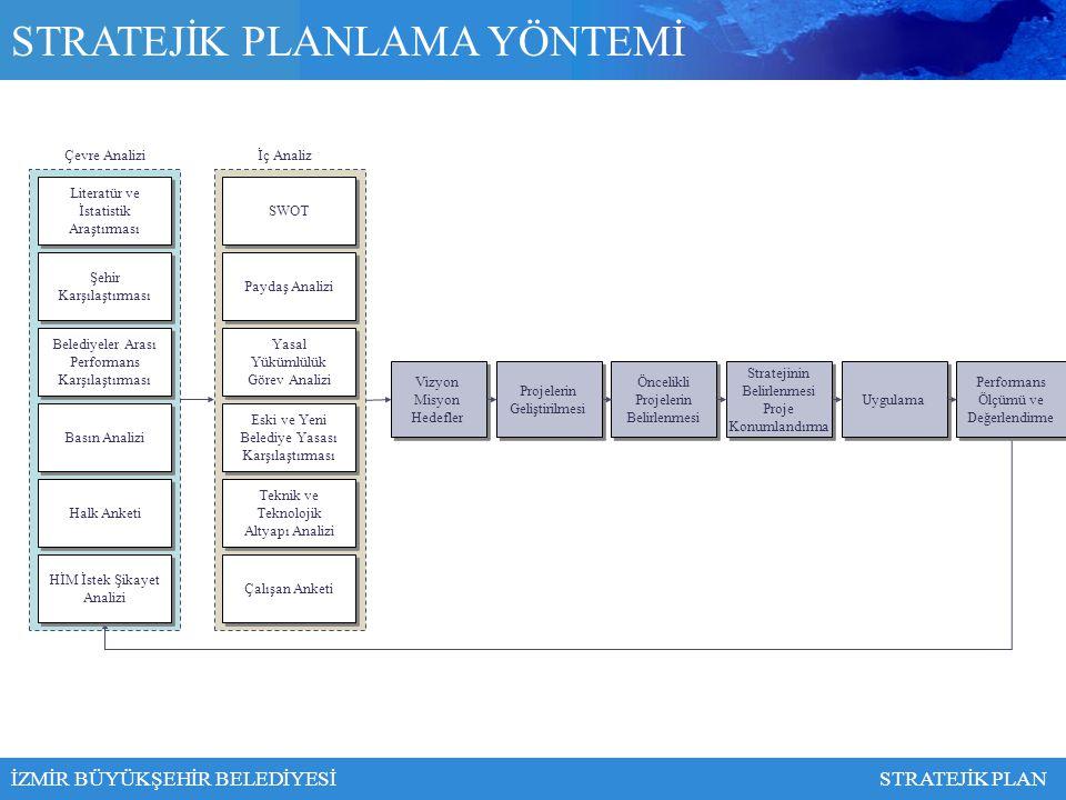 Stratejik planlama çalışmalarında bütünlüğü sağlamak amacı ile öncelikle belediyenin görev alanları ve tüm birimlerimizin görevleri dikkate alınarak 14 adet sektör belirlenmiştir: STRATEJİK PLANLAMA ÇALIŞMALARI 1.Yönetim 2.Bütçe ve Satın Alma 3.Bilgi ve İletişim Teknolojileri 4.Ulaşım 5.Planlama-İmar-Kentsel Koruma ve Tasarım 6.Kentsel Altyapı 7.Yeşil Alanlar-Rekreasyon Alanları- Parklar İZMİR BÜYÜKŞEHİR BELEDİYESİSTRATEJİK PLAN Çevre- Çevre Sağlık Enerji İtfaiye ve Afet Yönetimi Sağlık Kültürel ve Sosyal Hizmetler Turizm – Fuarcılık ve Dış İlişkiler