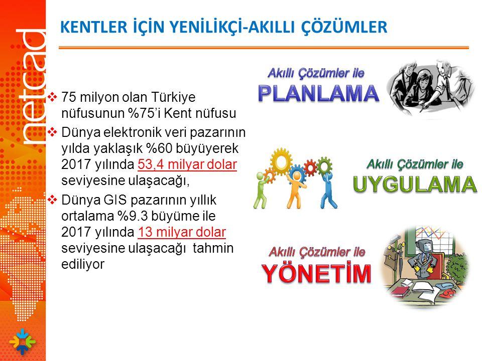 KENTLER İÇİN YENİLİKÇİ-AKILLI ÇÖZÜMLER  75 milyon olan Türkiye nüfusunun %75'i Kent nüfusu  Dünya elektronik veri pazarının yılda yaklaşık %60 büyüyerek 2017 yılında 53,4 milyar dolar seviyesine ulaşacağı,  Dünya GIS pazarının yıllık ortalama %9.3 büyüme ile 2017 yılında 13 milyar dolar seviyesine ulaşacağı tahmin ediliyor