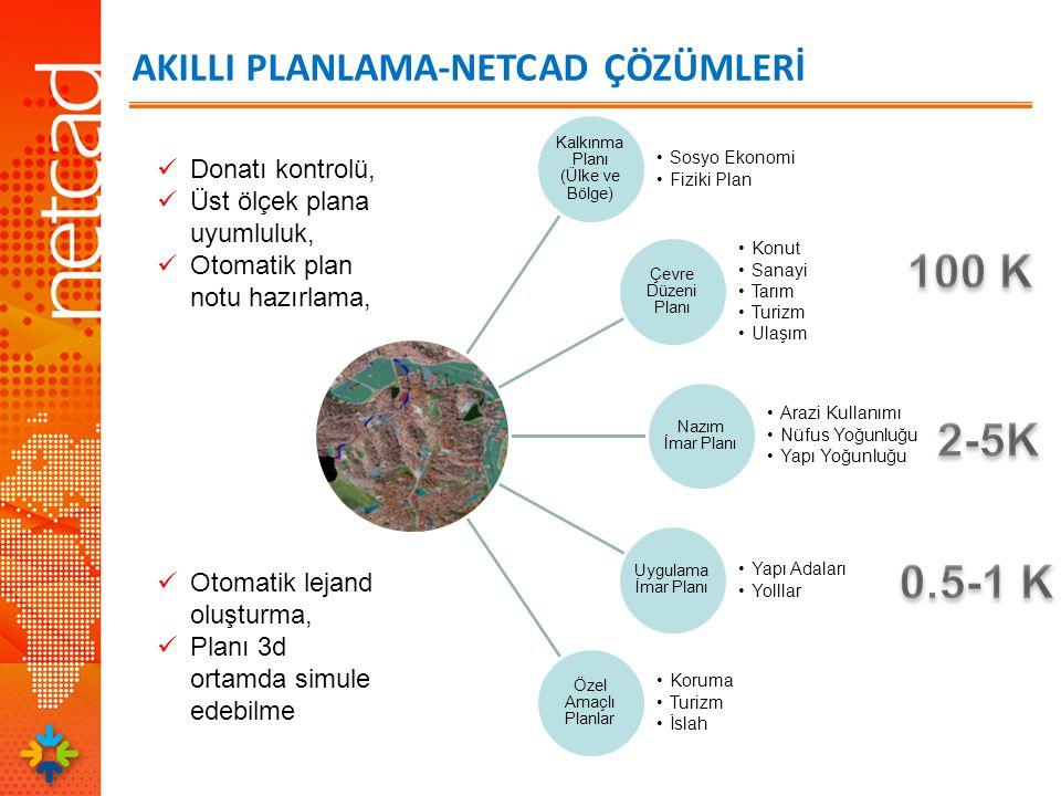 Kalkınma Planı (Ülke ve Bölge) Sosyo Ekonomi Fiziki Plan Çevre Düzeni Planı Konut Sanayi Tarım Turizm Ulaşım Nazım İmar Planı Arazi Kullanımı Nüfus Yoğunluğu Yapı Yoğunluğu Uygulama İmar Planı Yapı Adaları Yolllar Özel Amaçlı Planlar Koruma Turizm İslah Donatı kontrolü, Üst ölçek plana uyumluluk, Otomatik plan notu hazırlama, Otomatik lejand oluşturma, Planı 3d ortamda simule edebilme AKILLI PLANLAMA-NETCAD ÇÖZÜMLERİ