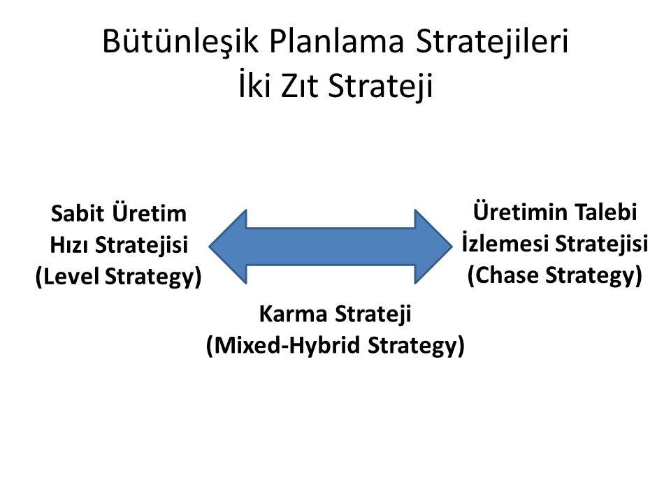 Bütünleşik Planlama Stratejileri İki Zıt Strateji Sabit Üretim Hızı Stratejisi (Level Strategy) Üretimin Talebi İzlemesi Stratejisi (Chase Strategy) Karma Strateji (Mixed-Hybrid Strategy)