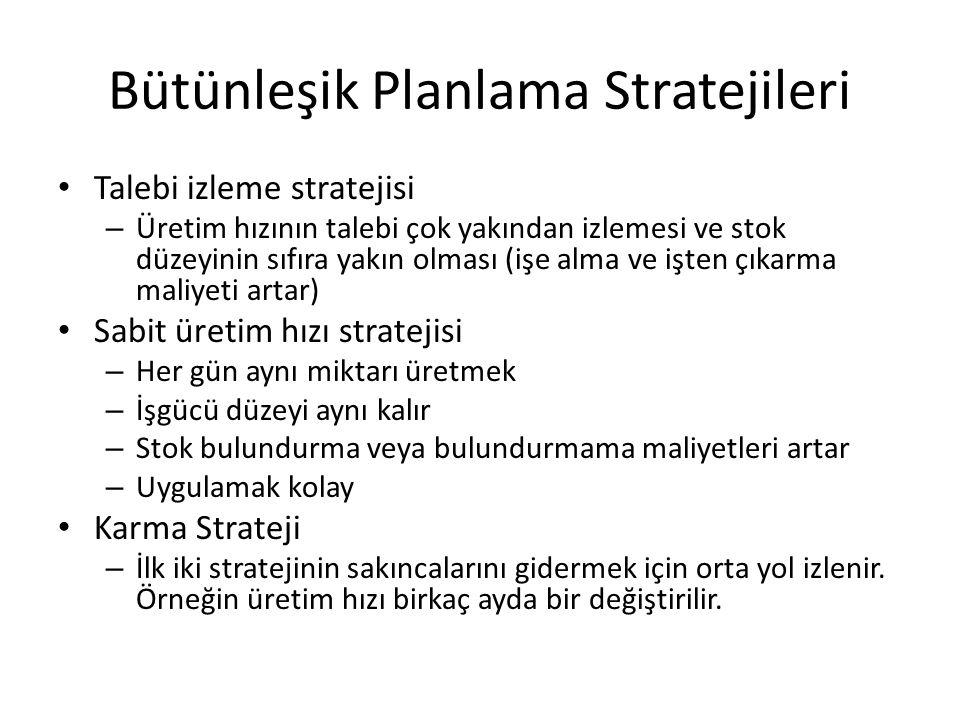 Bütünleşik Planlama Stratejileri Talebi izleme stratejisi – Üretim hızının talebi çok yakından izlemesi ve stok düzeyinin sıfıra yakın olması (işe alma ve işten çıkarma maliyeti artar) Sabit üretim hızı stratejisi – Her gün aynı miktarı üretmek – İşgücü düzeyi aynı kalır – Stok bulundurma veya bulundurmama maliyetleri artar – Uygulamak kolay Karma Strateji – İlk iki stratejinin sakıncalarını gidermek için orta yol izlenir.