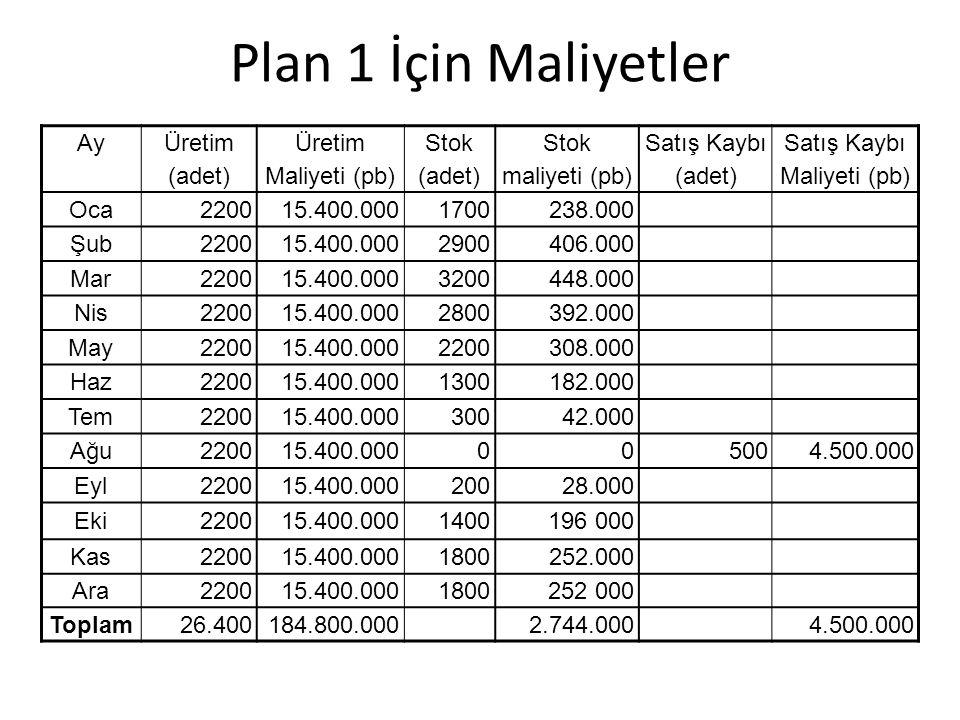 Plan 1 İçin Maliyetler Ay Üretim (adet) Üretim Maliyeti (pb) Stok (adet) Stok maliyeti (pb) Satış Kaybı (adet) Satış Kaybı Maliyeti (pb) Oca220015.400.0001700238.000 Şub220015.400.0002900406.000 Mar220015.400.0003200448.000 Nis220015.400.0002800392.000 May220015.400.0002200308.000 Haz220015.400.0001300182.000 Tem220015.400.00030042.000 Ağu220015.400.000005004.500.000 Eyl220015.400.00020028.000 Eki220015.400.0001400196 000 Kas220015.400.0001800252.000 Ara220015.400.0001800252 000 Toplam26.400184.800.0002.744.0004.500.000