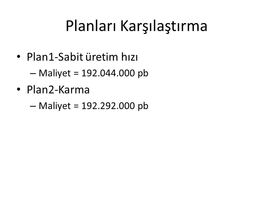Planları Karşılaştırma Plan1-Sabit üretim hızı – Maliyet = 192.044.000 pb Plan2-Karma – Maliyet = 192.292.000 pb