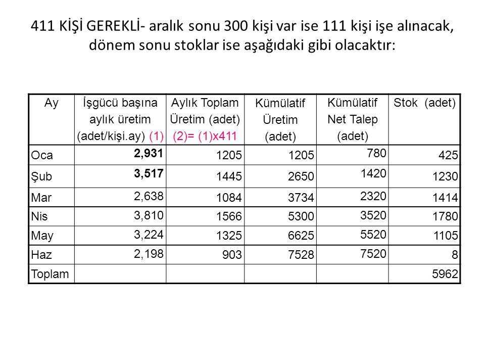 411 KİŞİ GEREKLİ- aralık sonu 300 kişi var ise 111 kişi işe alınacak, dönem sonu stoklar ise aşağıdaki gibi olacaktır: Ay İşgücü başına aylık üretim (adet/kişi.ay) (1) Aylık Toplam Üretim (adet) (2)= (1)x411 Kümülatif Üretim (adet) Kümülatif Net Talep (adet) Stok (adet) Oca 2,931 1205 780 425 Şub 3,517 14452650 1420 1230 Mar 2,638 10843734 2320 1414 Nis 3,810 15665300 3520 1780 May 3,224 13256625 5520 1105 Haz 2,198 9037528 7520 8 Toplam5962