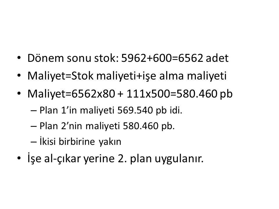 Dönem sonu stok: 5962+600=6562 adet Maliyet=Stok maliyeti+işe alma maliyeti Maliyet=6562x80 + 111x500=580.460 pb – Plan 1'in maliyeti 569.540 pb idi.