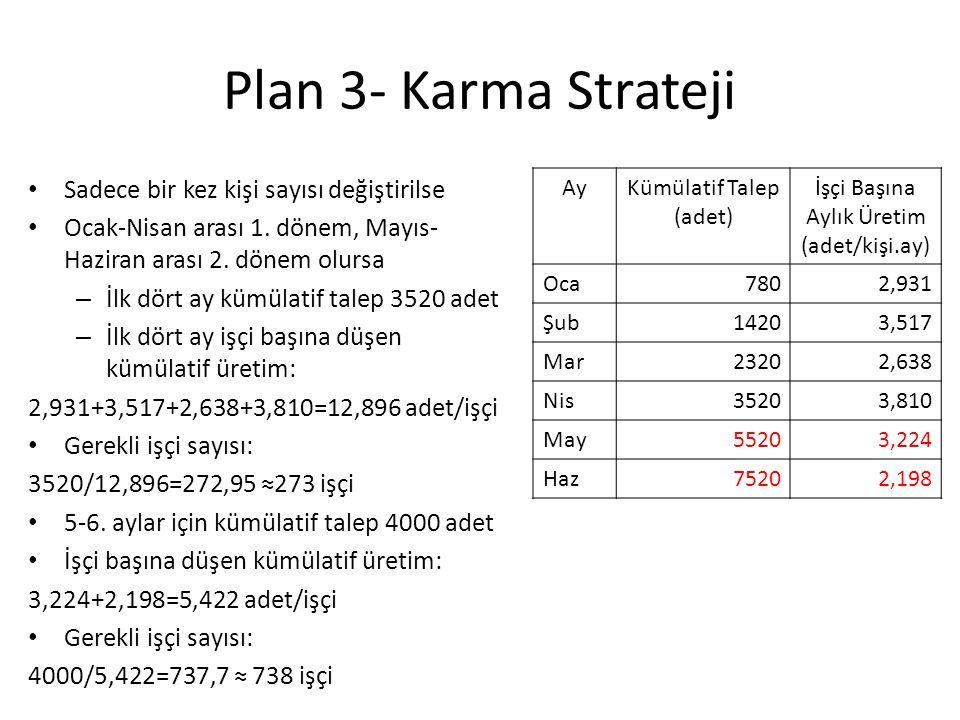 Plan 3- Karma Strateji Sadece bir kez kişi sayısı değiştirilse Ocak-Nisan arası 1.