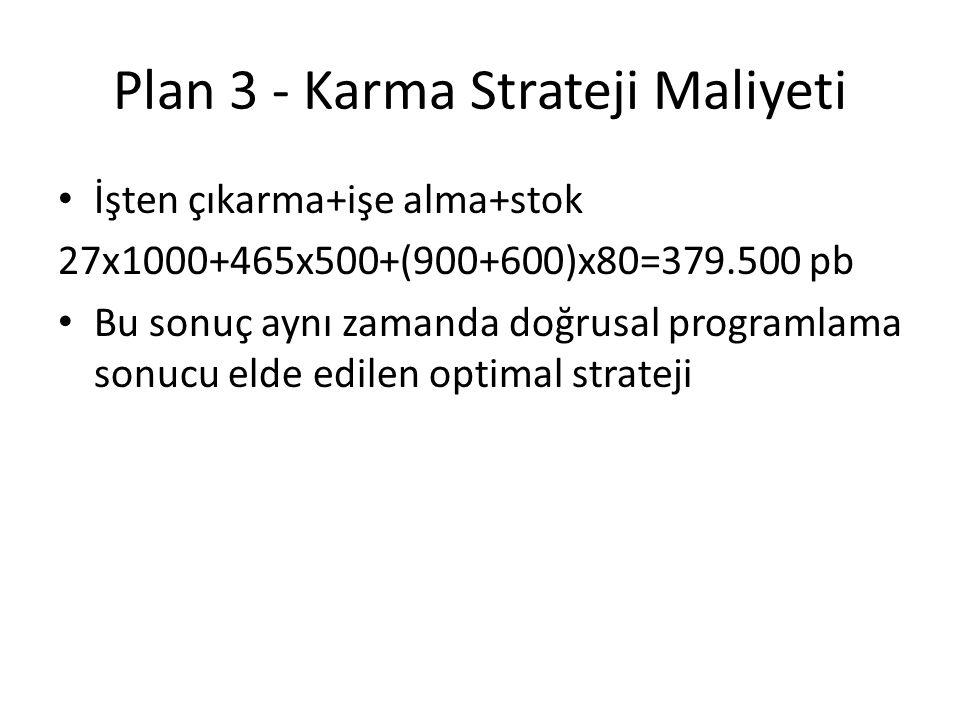 Plan 3 - Karma Strateji Maliyeti İşten çıkarma+işe alma+stok 27x1000+465x500+(900+600)x80=379.500 pb Bu sonuç aynı zamanda doğrusal programlama sonucu elde edilen optimal strateji
