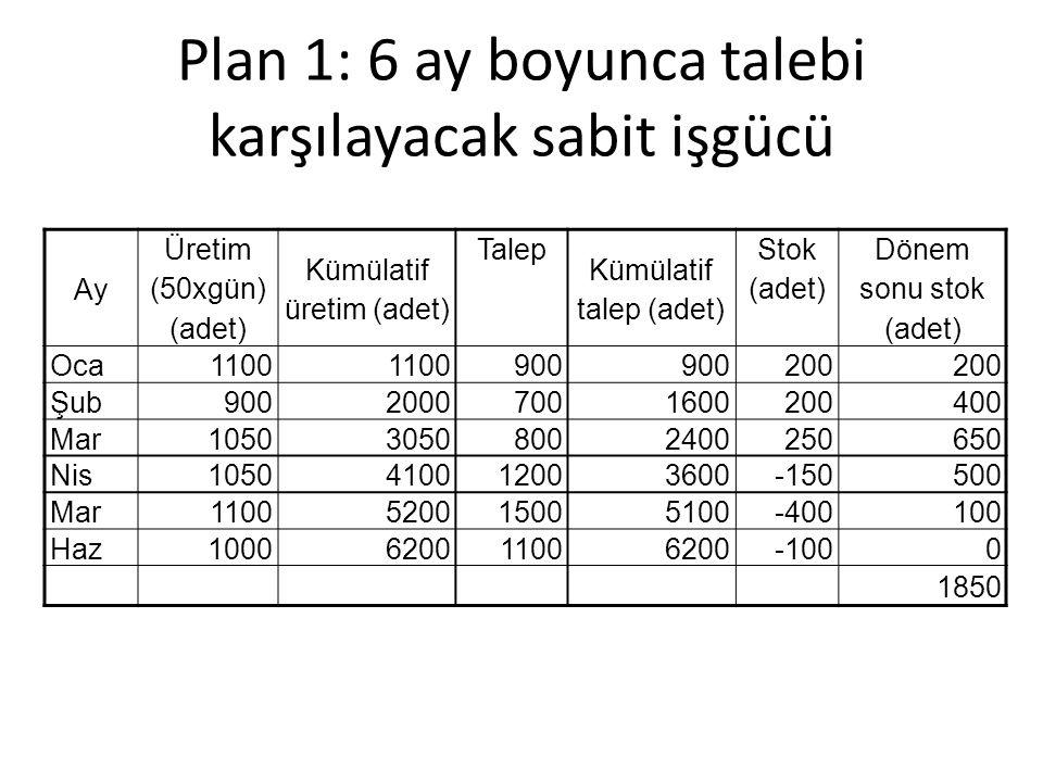 Plan 1: 6 ay boyunca talebi karşılayacak sabit işgücü Ay Üretim (50xgün) (adet) Kümülatif üretim (adet) Talep Kümülatif talep (adet) Stok (adet) Dönem sonu stok (adet) Oca1100 900 200 Şub90020007001600200400 Mar105030508002400250650 Nis1050410012003600-150500 Mar1100520015005100-400100 Haz1000620011006200-1000 1850